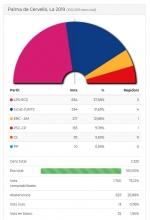 Resultats eleccions 2019